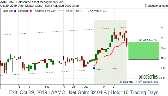 Trade Chart AAMC Oct 7, 2019, priceSeries