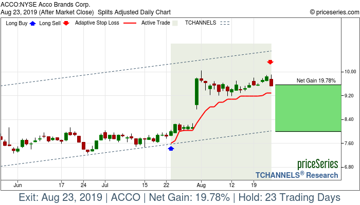 Trade Chart ACCO Jul 23, 2019, priceSeries