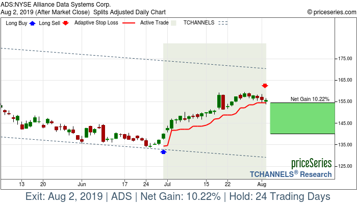 Trade Chart ADS Jun 28, 2019, priceSeries