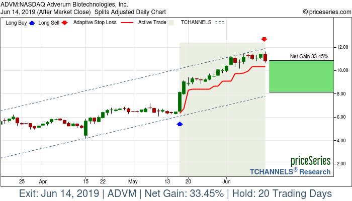Trade Chart ADVM May 16, 2019, priceSeries