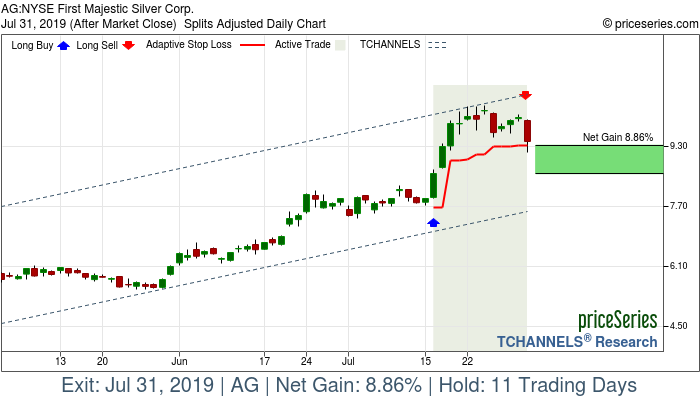 Trade Chart AG Jul 16, 2019, priceSeries