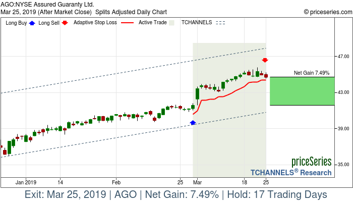Trade Chart AGO Feb 28, 2019, priceSeries