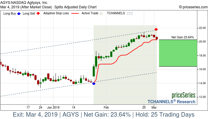 Trade Chart AGYS Jan 25, 2019, priceSeries