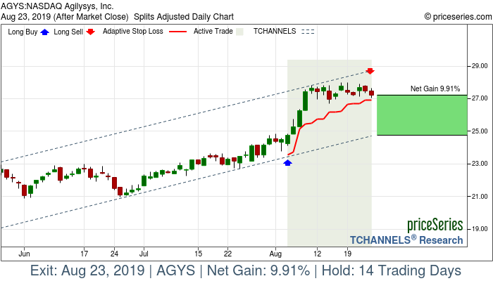 Trade Chart AGYS Aug 5, 2019, priceSeries