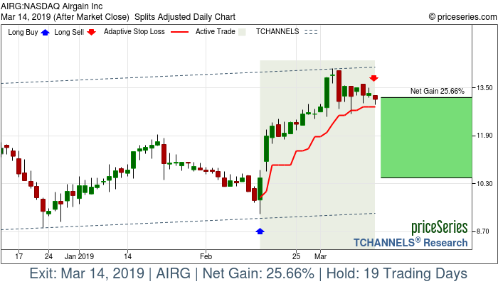 Trade Chart AIRG Feb 14, 2019, priceSeries