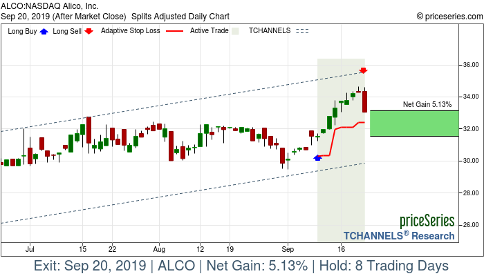 Trade Chart ALCO Sep 10, 2019, priceSeries