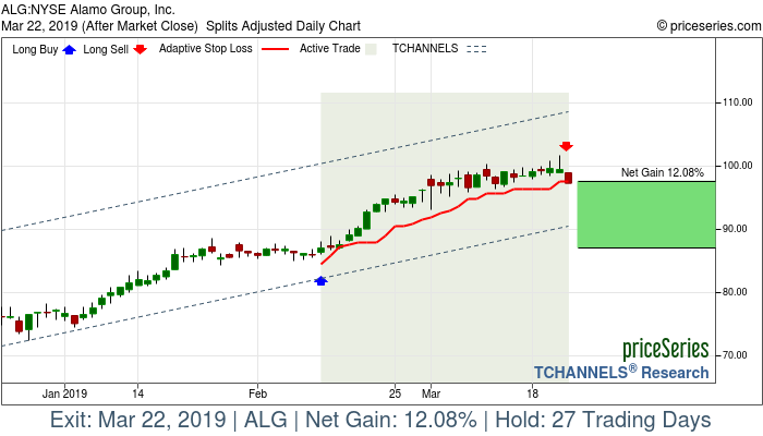 Trade Chart ALG Feb 12, 2019, priceSeries