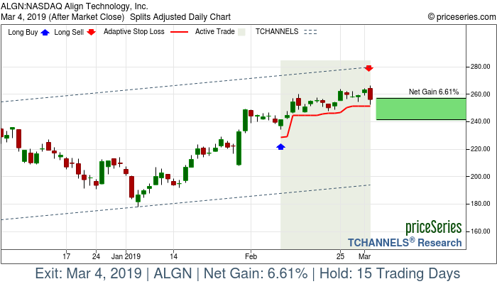 Trade Chart ALGN Feb 8, 2019, priceSeries