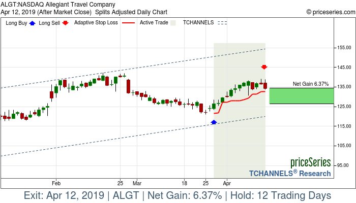 Trade Chart ALGT Mar 27, 2019, priceSeries
