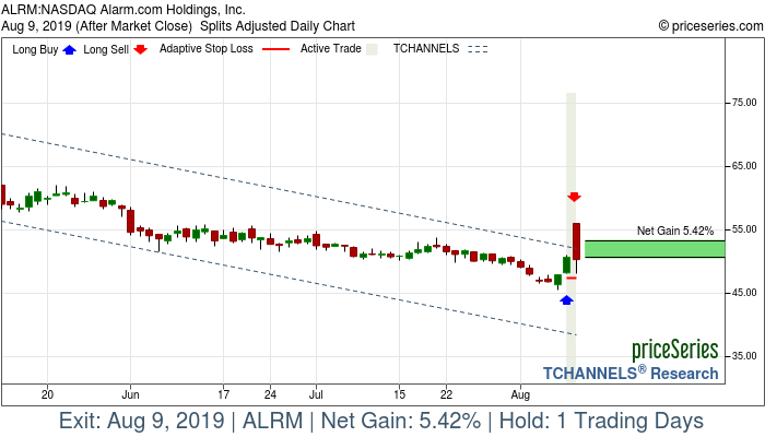 Trade Chart ALRM Aug 8, 2019, priceSeries