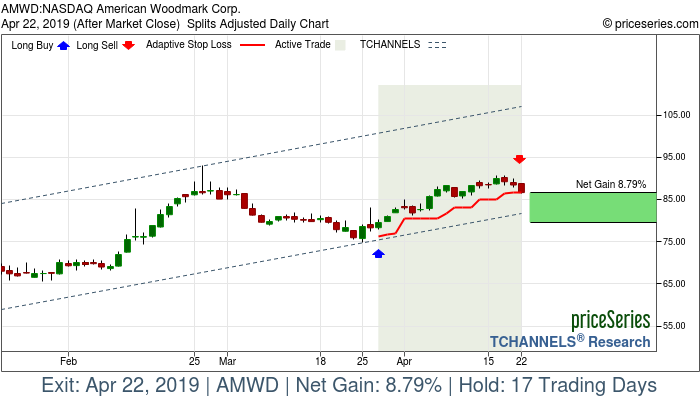 Trade Chart AMWD Mar 27, 2019, priceSeries