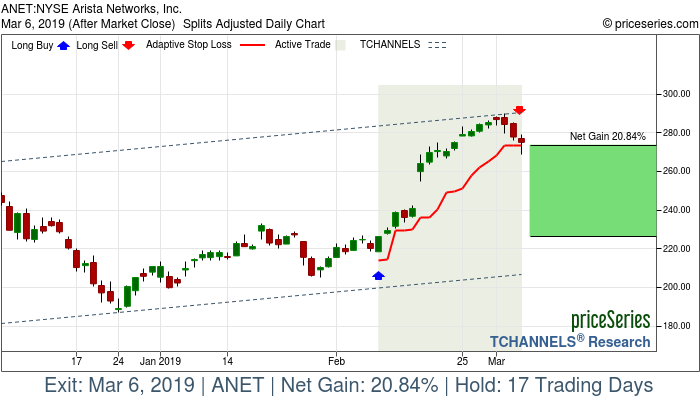 Trade Chart ANET Feb 8, 2019, priceSeries