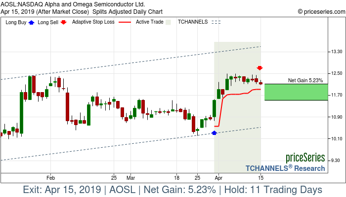 Trade Chart AOSL Mar 29, 2019, priceSeries
