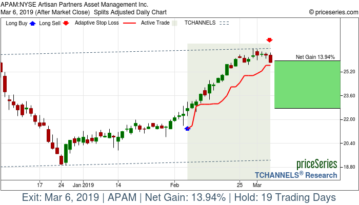 Trade Chart APAM Feb 6, 2019, priceSeries
