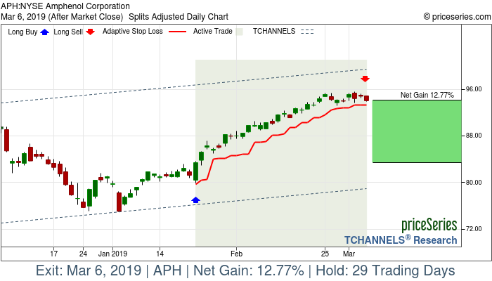 Trade Chart APH Jan 23, 2019, priceSeries