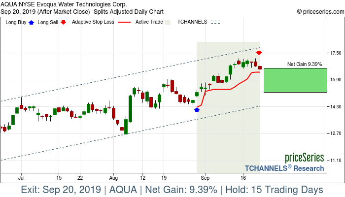 Trade Chart AQUA Aug 29, 2019, priceSeries