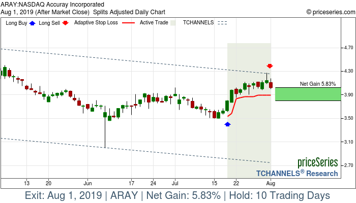 Trade Chart ARAY Jul 18, 2019, priceSeries