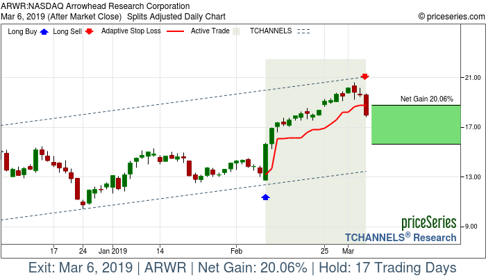 Trade Chart ARWR Feb 8, 2019, priceSeries