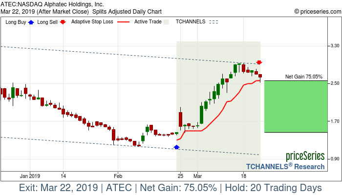 Trade Chart ATEC Feb 22, 2019, priceSeries