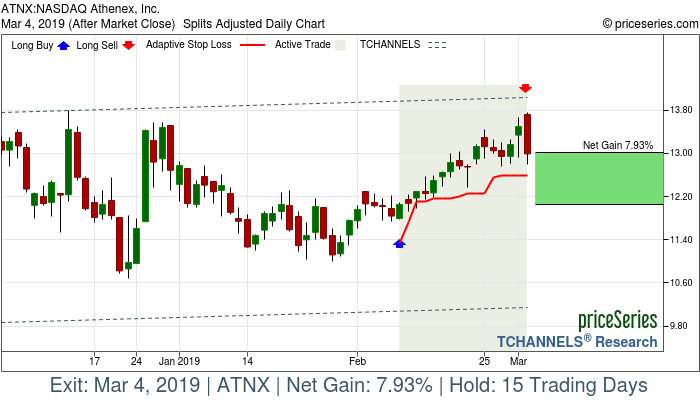 Trade Chart ATNX Feb 8, 2019, priceSeries