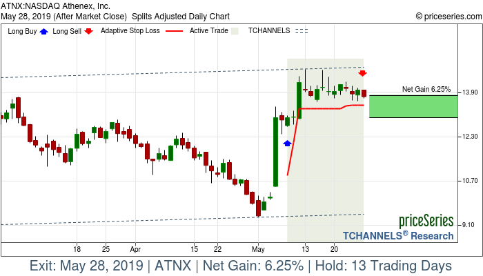 Trade Chart ATNX May 8, 2019, priceSeries