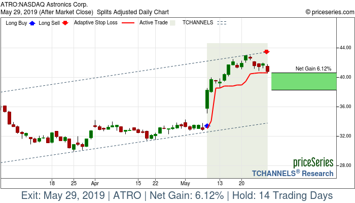Trade Chart ATRO May 8, 2019, priceSeries