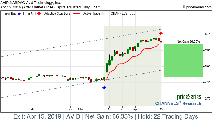 Trade Chart AVID Mar 14, 2019, priceSeries