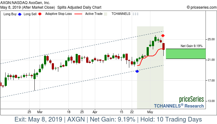 Trade Chart AXGN Apr 24, 2019, priceSeries