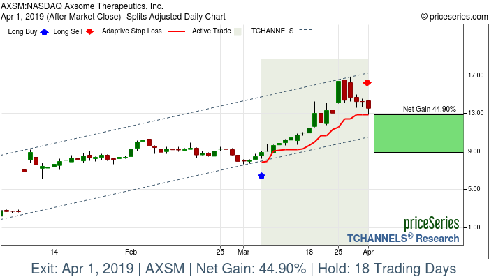 Trade Chart AXSM Mar 6, 2019, priceSeries
