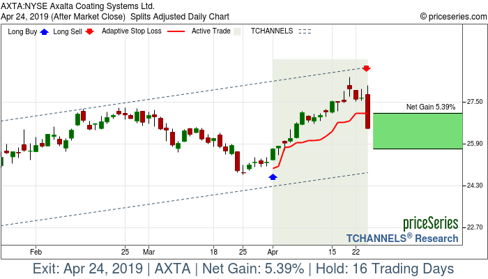 Trade Chart AXTA Apr 1, 2019, priceSeries