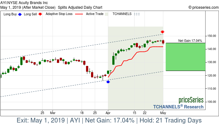 Trade Chart AYI Apr 1, 2019, priceSeries