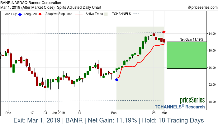 Trade Chart BANR Feb 4, 2019, priceSeries