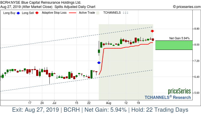 Trade Chart BCRH Jul 26, 2019, priceSeries