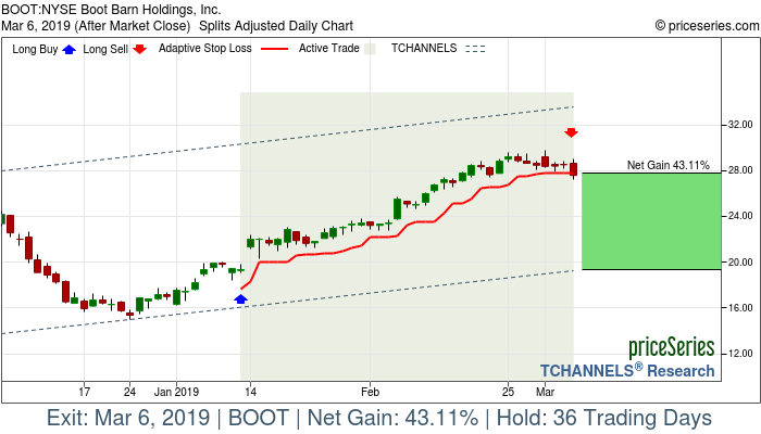 Trade Chart BOOT Jan 11, 2019, priceSeries