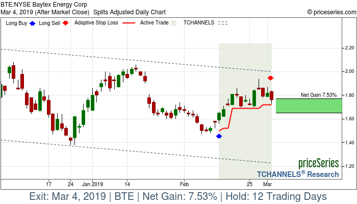 Trade Chart BTE Feb 13, 2019, priceSeries
