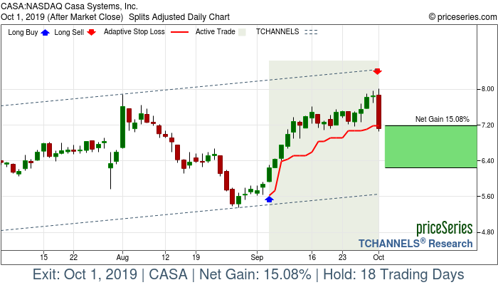 Trade Chart CASA Sep 5, 2019, priceSeries
