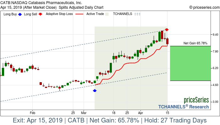 Trade Chart CATB Mar 7, 2019, priceSeries