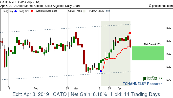 Trade Chart CATO Mar 19, 2019, priceSeries