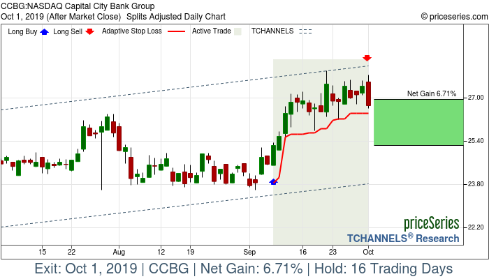 Trade Chart CCBG Sep 9, 2019, priceSeries
