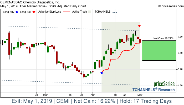 Trade Chart CEMI Apr 5, 2019, priceSeries