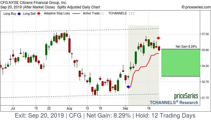 Trade Chart CFG Sep 4, 2019, priceSeries