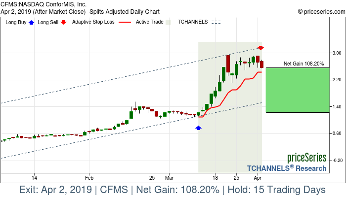 Trade Chart CFMS Mar 12, 2019, priceSeries