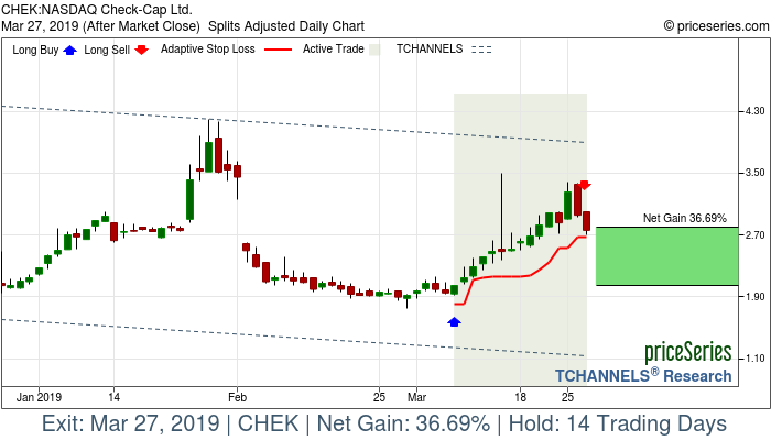 Trade Chart CHEK Mar 7, 2019, priceSeries