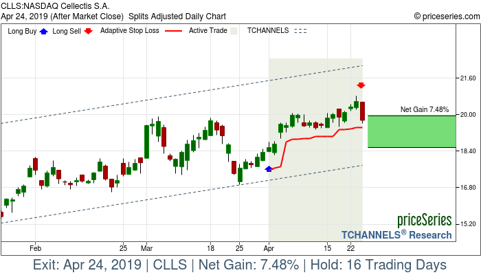Trade Chart CLLS Apr 1, 2019, priceSeries