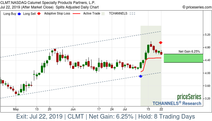 Trade Chart CLMT Jul 10, 2019, priceSeries