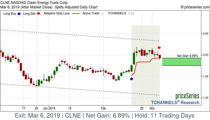 Trade Chart CLNE Feb 19, 2019, priceSeries