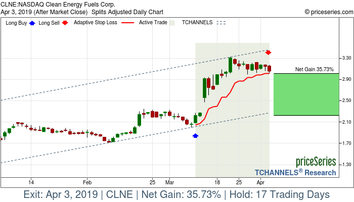 Trade Chart CLNE Mar 11, 2019, priceSeries
