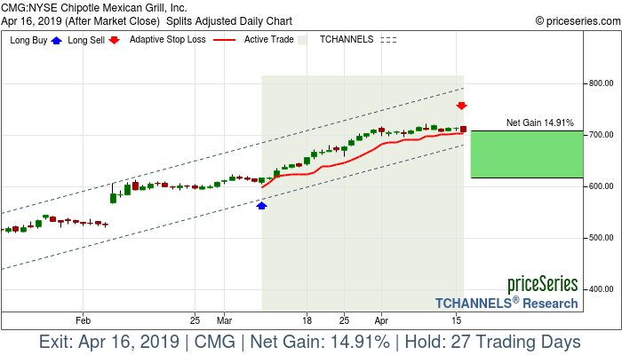 Trade Chart CMG Mar 8, 2019, priceSeries