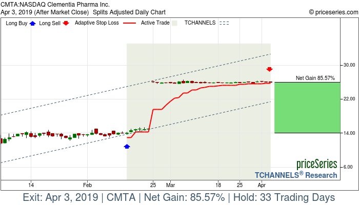 Trade Chart CMTA Feb 14, 2019, priceSeries