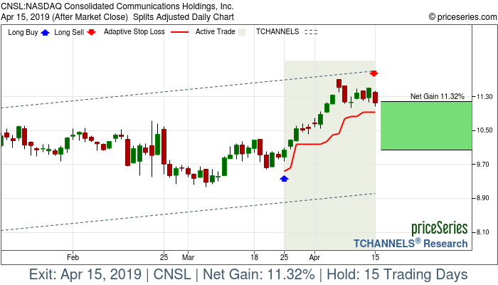 Trade Chart CNSL Mar 25, 2019, priceSeries